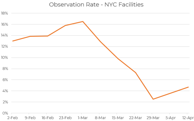 observation rate at NYC hospitals falls