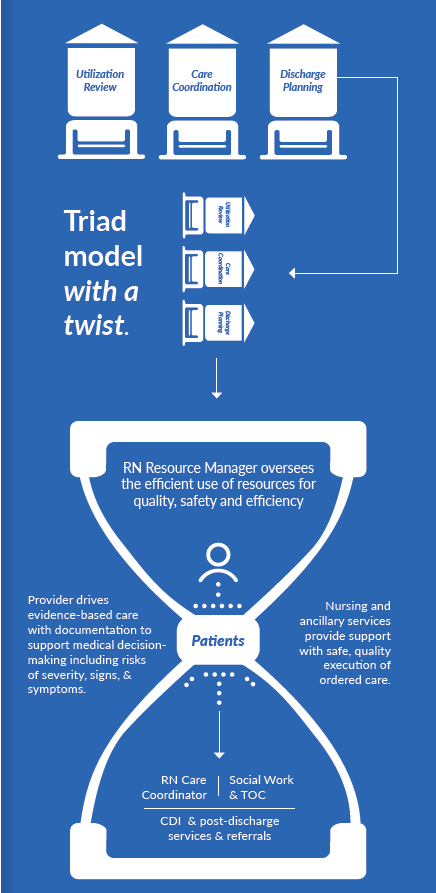 Right Care Case Management Model